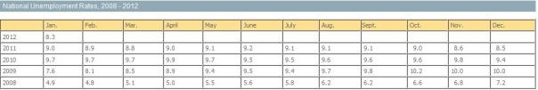 National Unemployment Rate 2008-2012