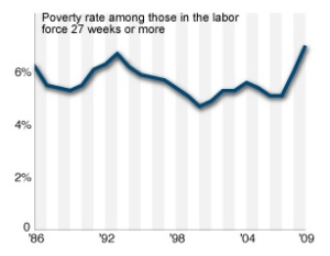 Working Poor Poverty Rate